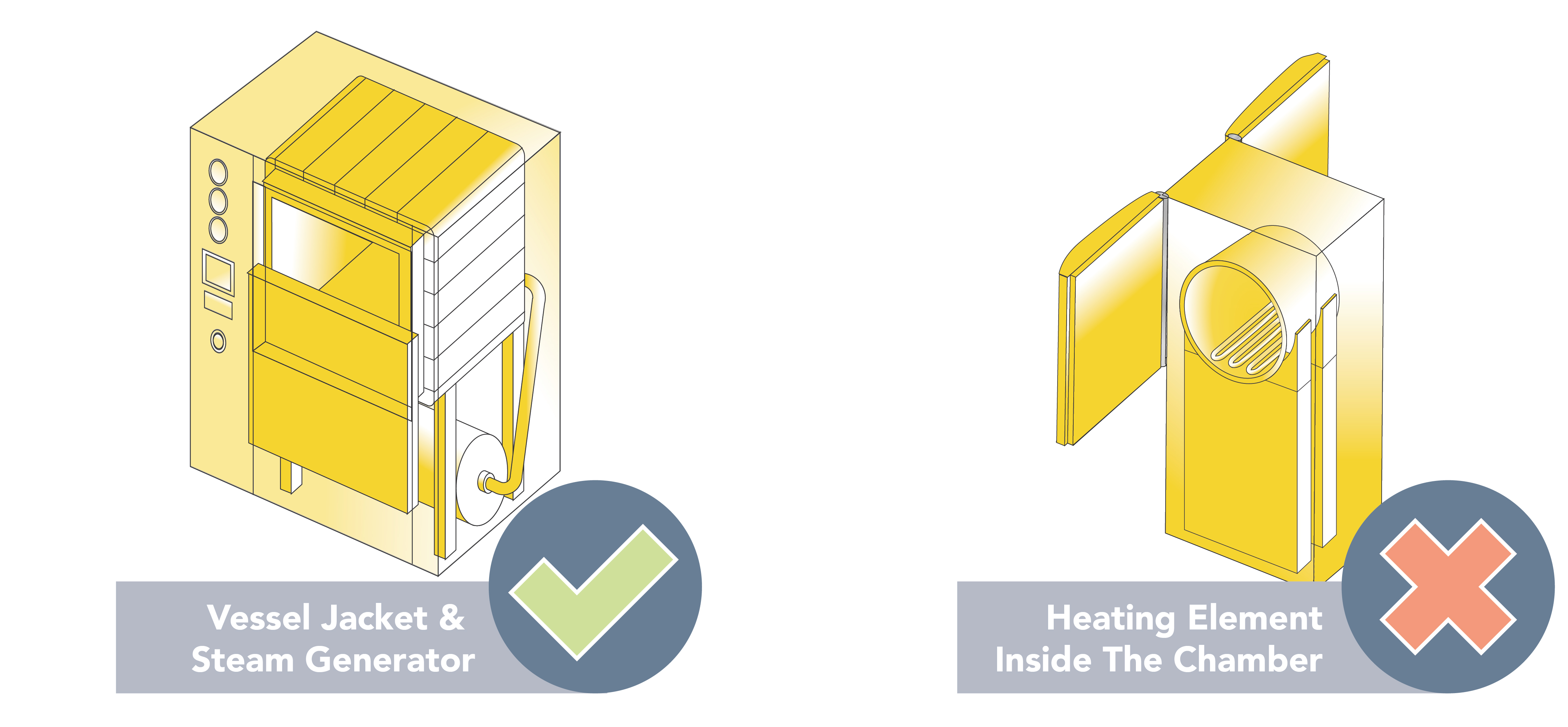 Features to consider when purchasing a Pass-Through autoclave.